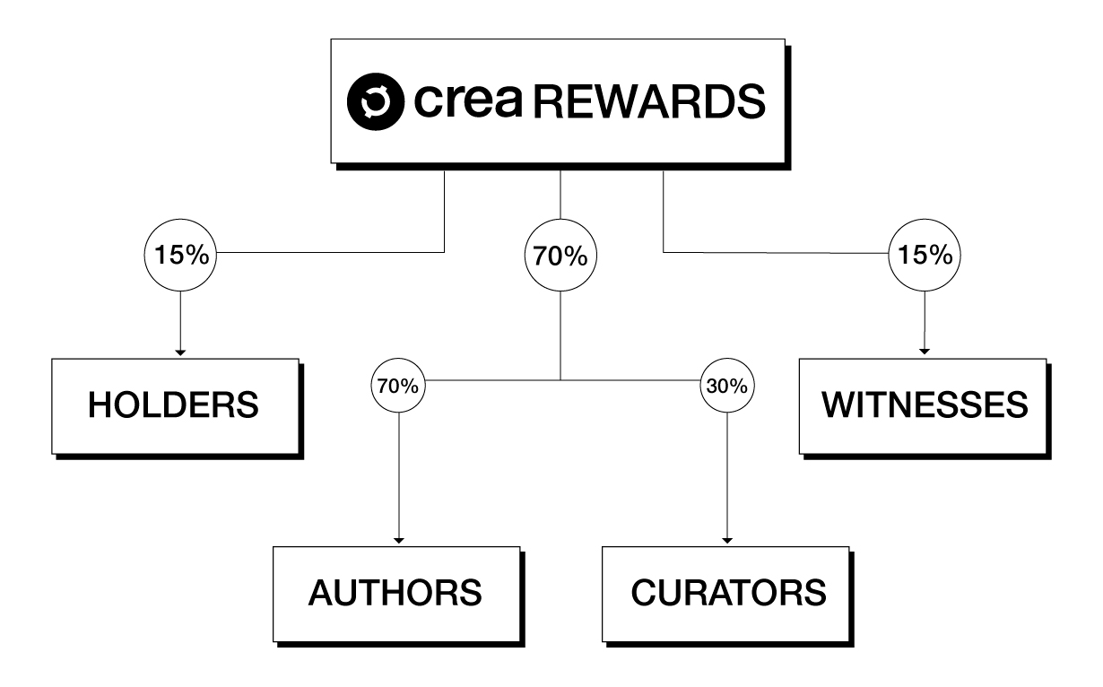 reward blockchain CREA